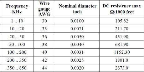 Spice modeling of magnetic core from datasheet page 7 of 10 table 6 recommended maximum size of a single conductor in a litz wire as a function of frequency new england electric wire co keyboard keysfo Images