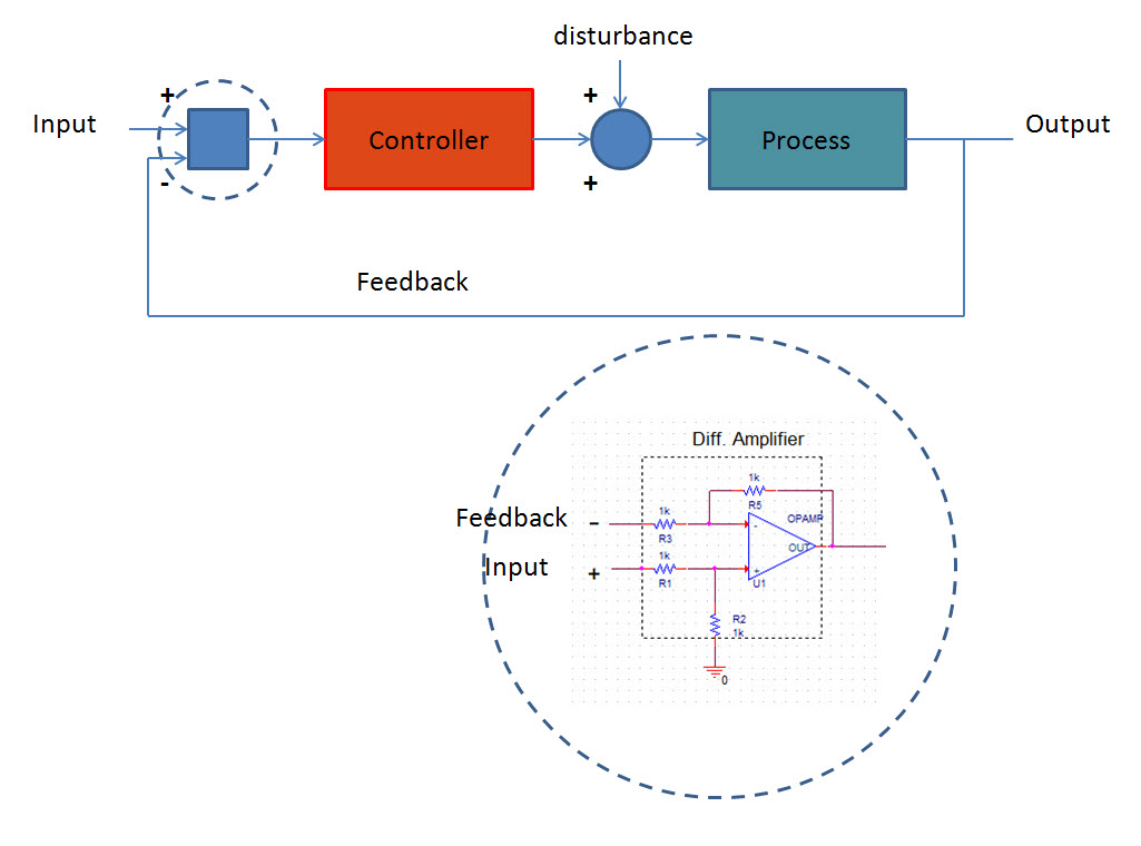 application of laplace transform in feedback control