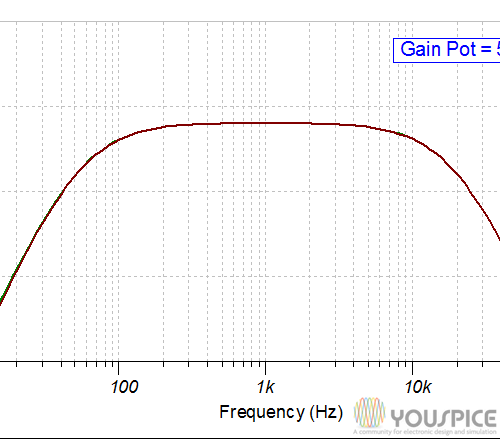 Gain vs frequency pot 50perc