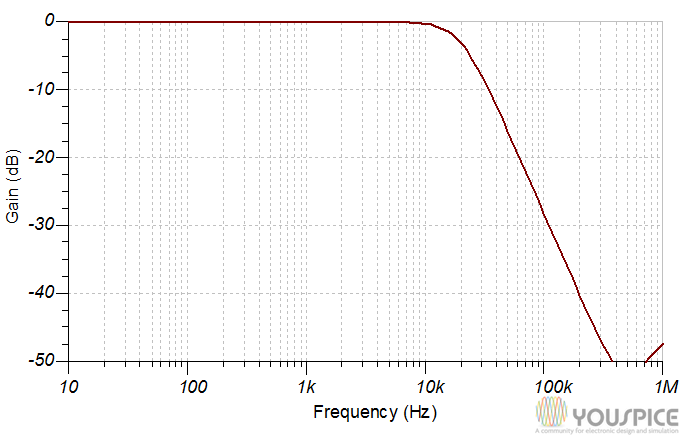 20 khz second order low pass filter