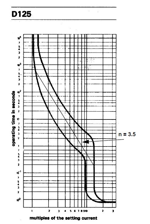 Fig.1 125A circuit-breaker current-time operating boundary curves (courtesy of GEC ALSTHOM AUSTRALIA).
