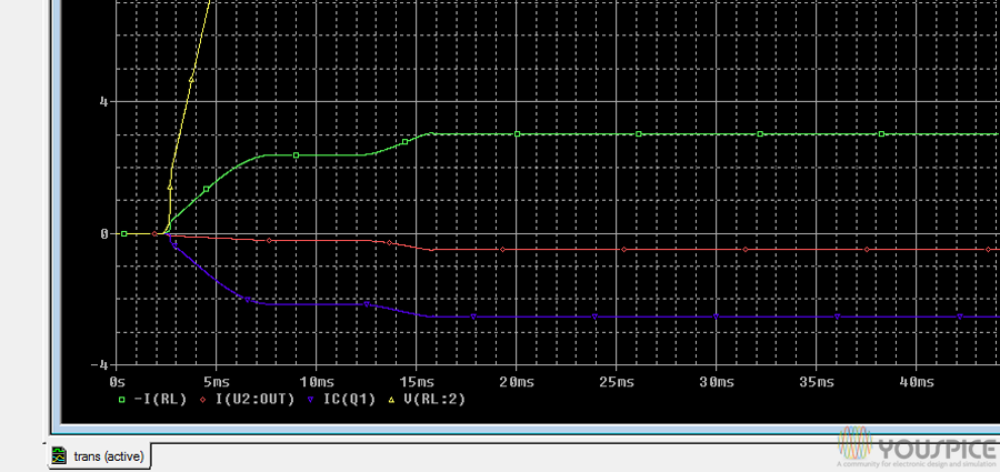 the blue line is the limited current of transistor