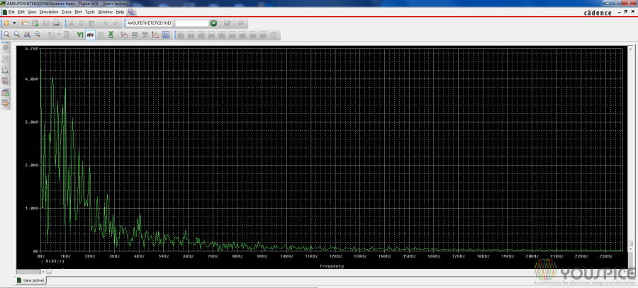 fft of received signal