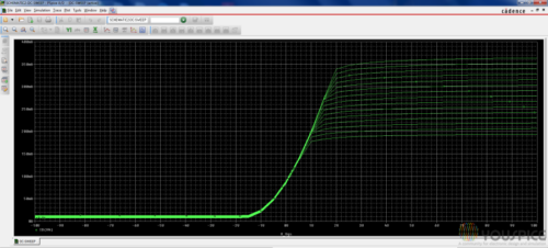 Id Vgs curves