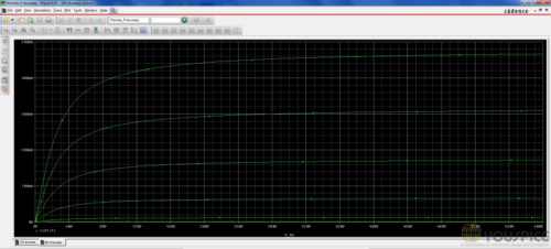 Pentode 6550 characteristic curves in standard mode