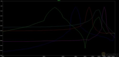 FFT of parametric analysis with linearized VCO gain