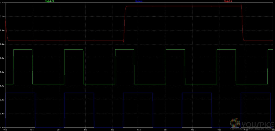 Q output (red) follows D input (green) on rising front of clock (blue)