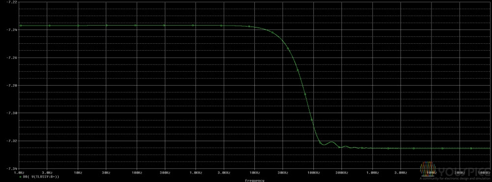 output frequency response