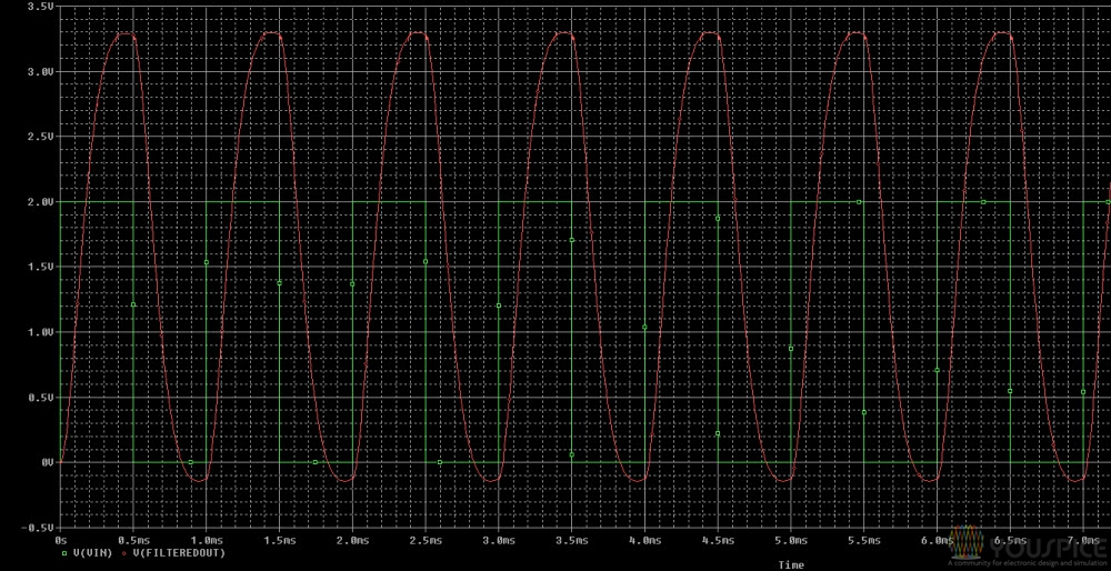 1khz input square wave signal and filtered output