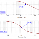 Vout gain and phase with correction
