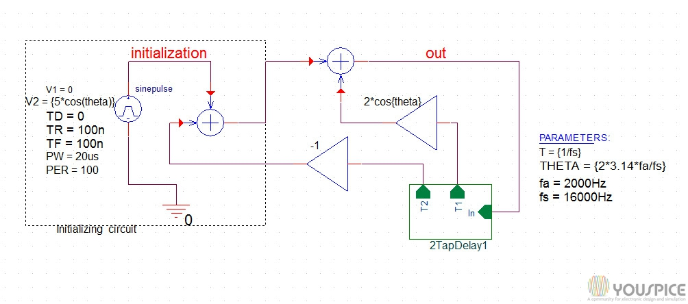 Digital Sinusoidal Oscillator with DSP - YouSpice