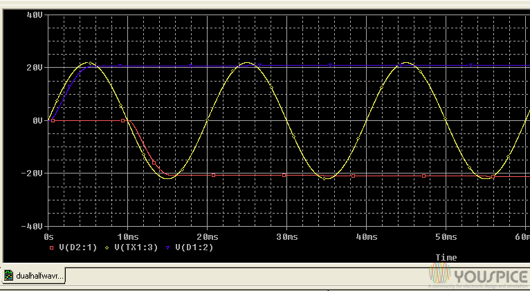 Outputs with secondary wave