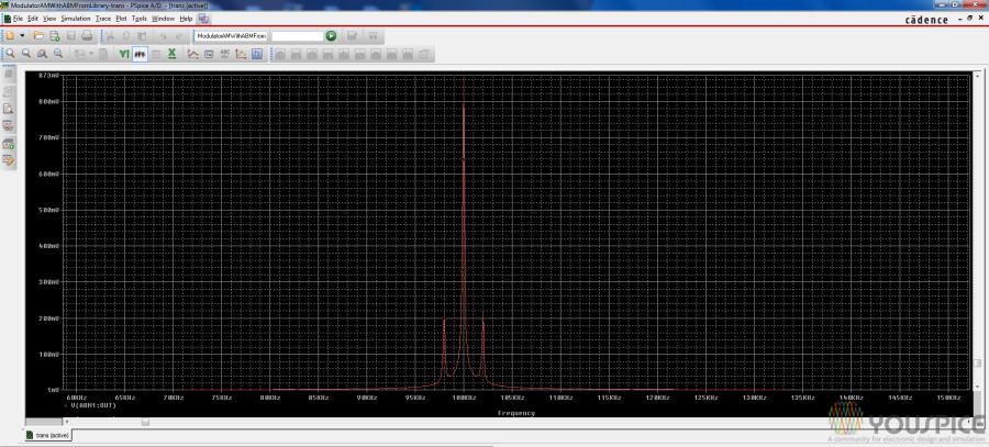 FFT of modulated signal