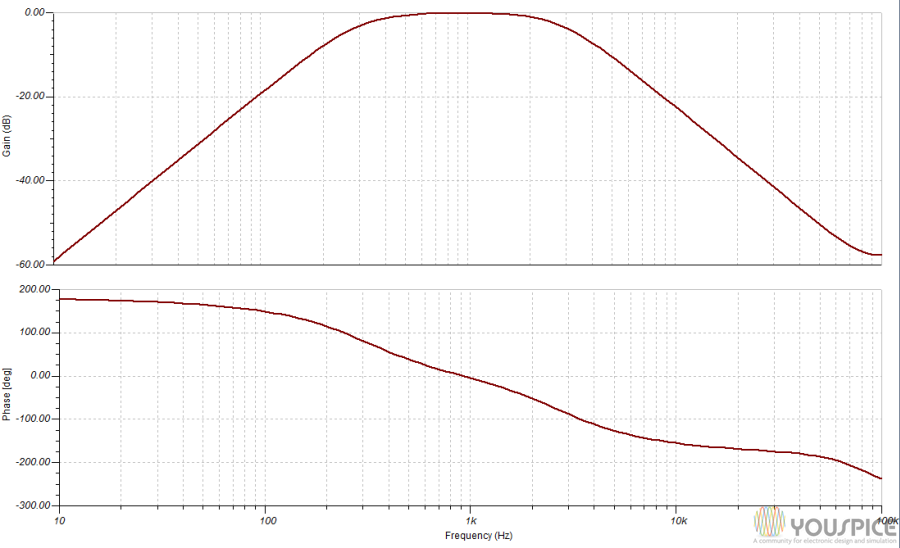 gain and phase bandspeech filter