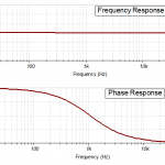 gain and phase vs frequency