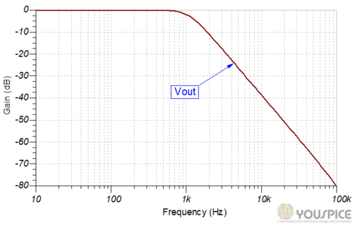 gain vs frequency