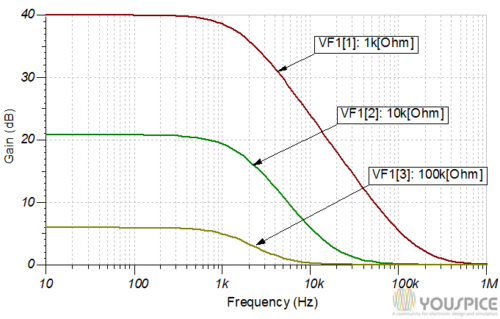Gain vs frequency with different resistance values
