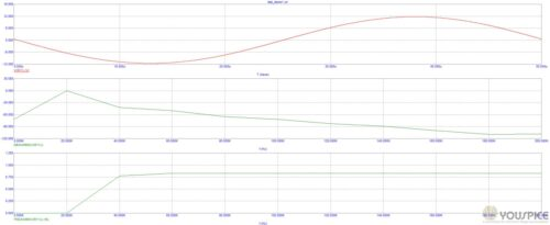 harmonic distortion in Db and THD vs frequency