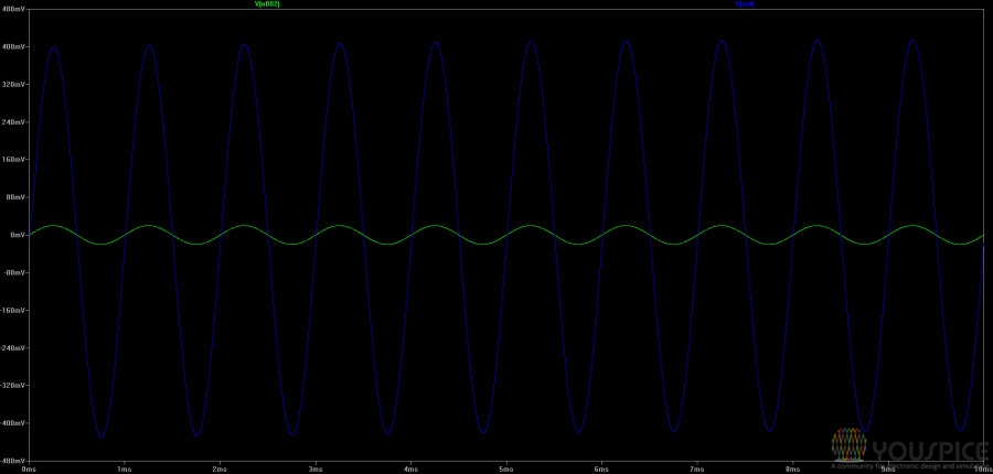 input output preamp waves