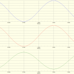 Input gate and output waveforms