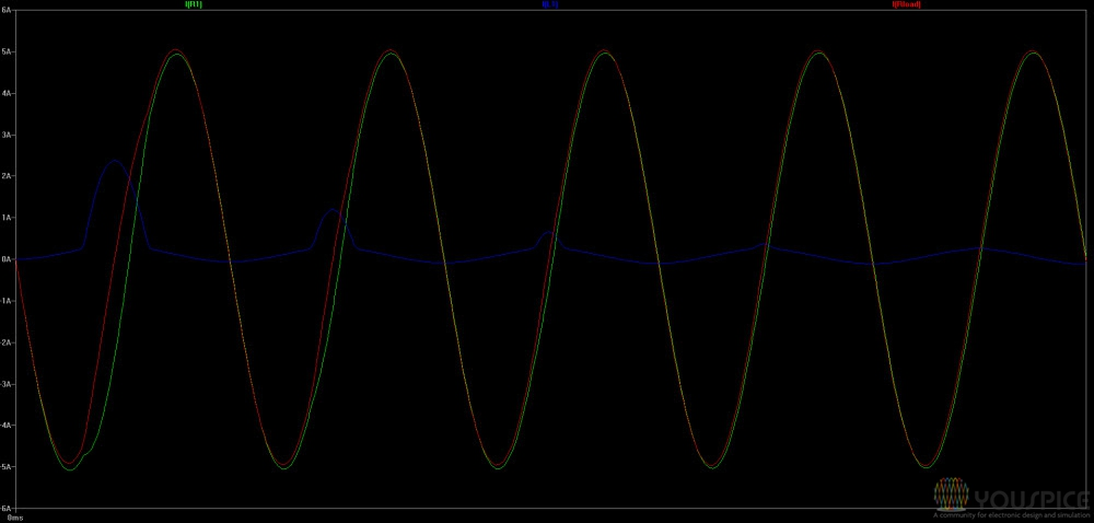 input, outout and inductor (blue) currents with 1ohm load