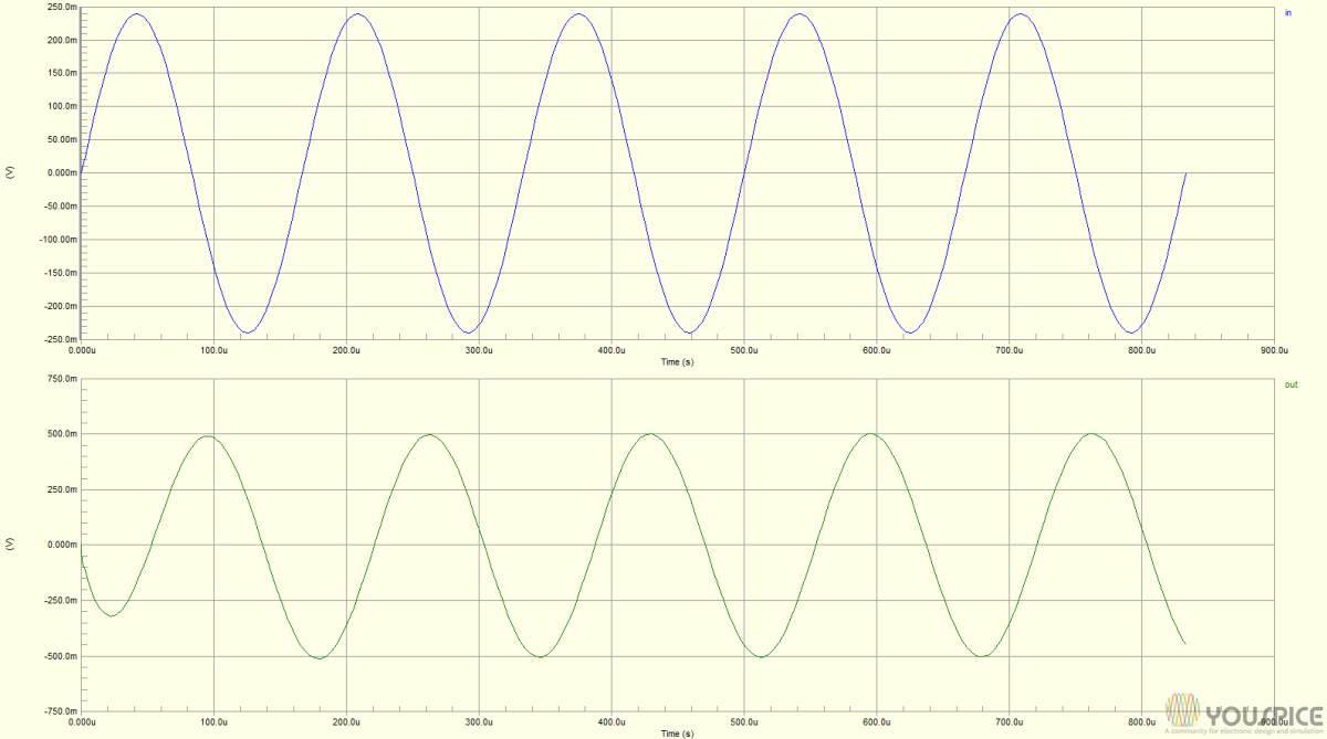 Input and output waveforms