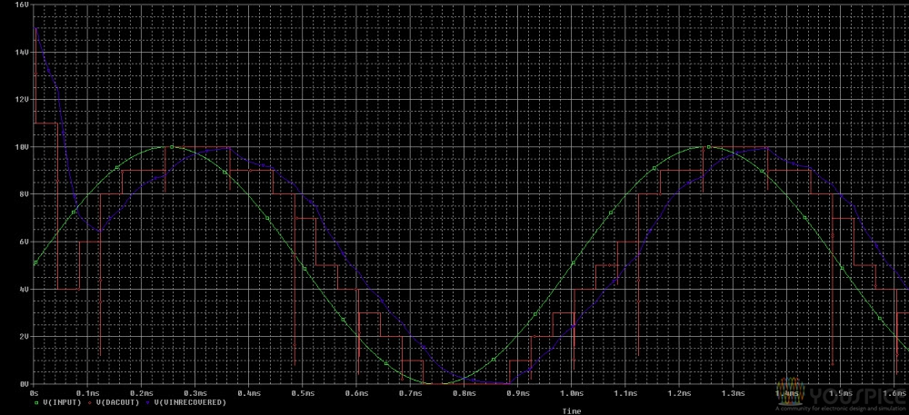 input signal, output of DAC and recovered signal