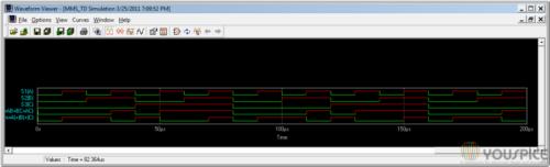 inputs outputs