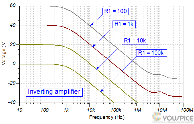 inverting configuration gain vs frequency and different resistance values