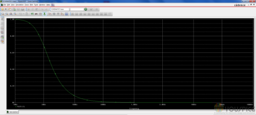low pass filter response with unitary gain