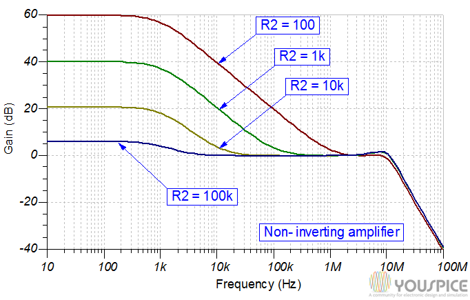 not inverting gain vs frequency and different resistance values