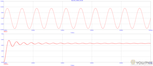 output waveform and rms power vs time