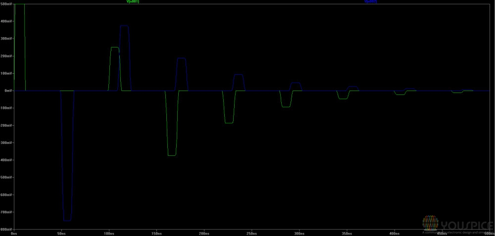 evolution of pulse and load voltage over time