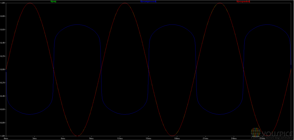 the red one is the signal recovered by antilog amplifier