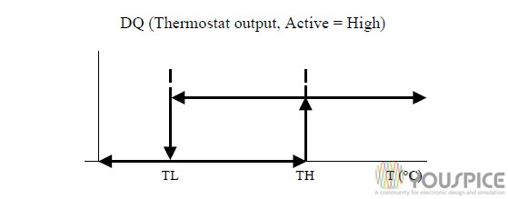 thermostat output operation with hysteresis