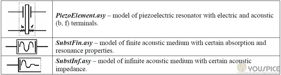 three basic models of the acoustic system