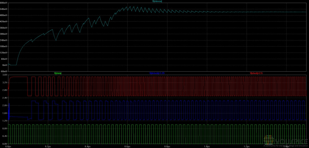 transient input voltage VCO, below data clock and dclock