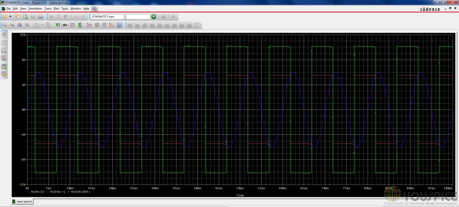 Output square waveforms