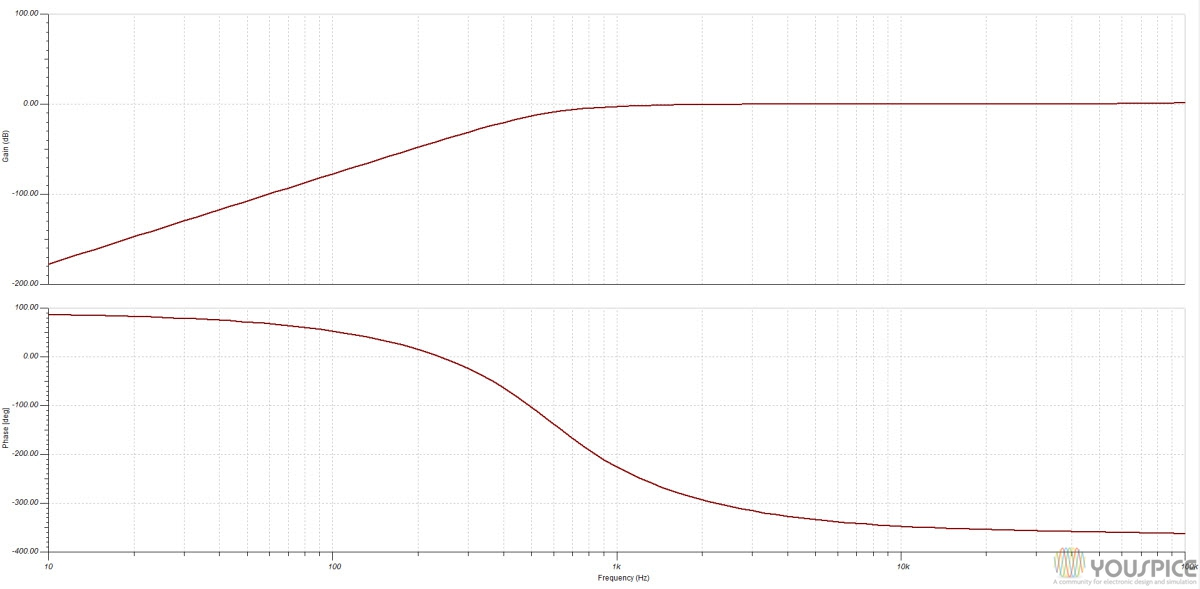 1khz cutoff frequency and inverting phase