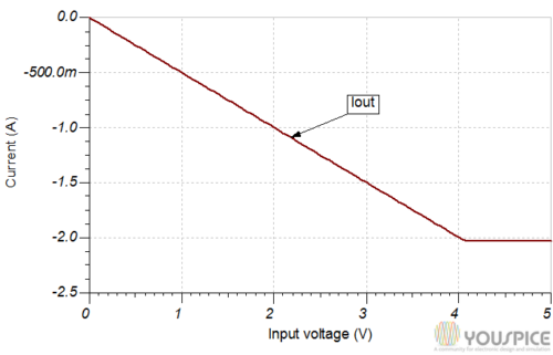Output current input voltage characteristic