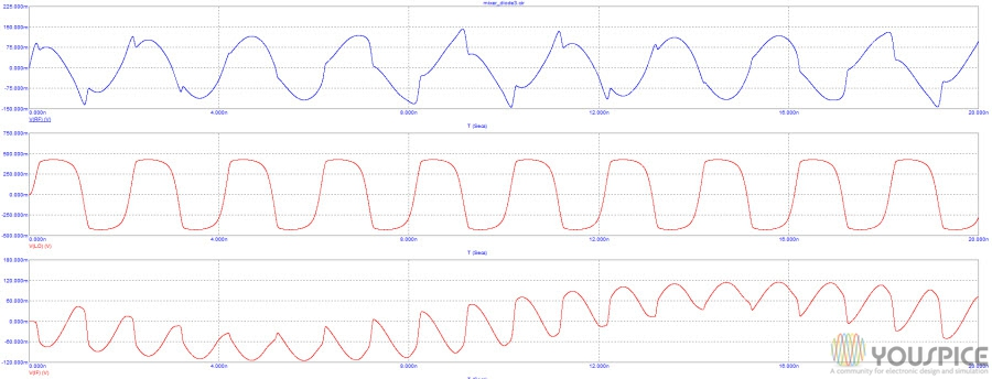 RF local Oscillator and IF transient analysis