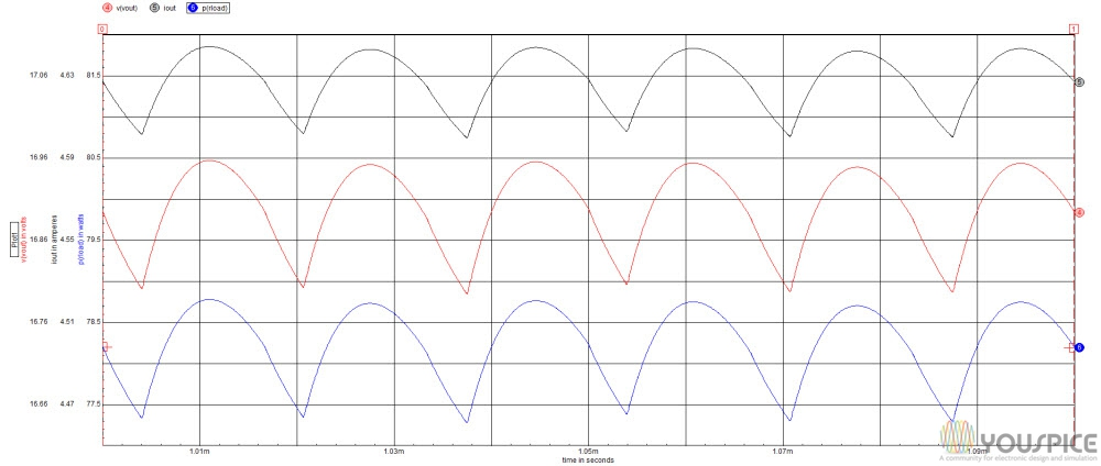 transient Vout, about 17V Iout 4,5A and Power 77W