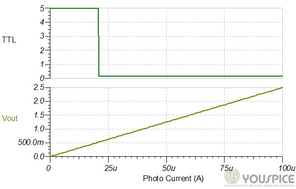 analog and TTL output vs photocurrent