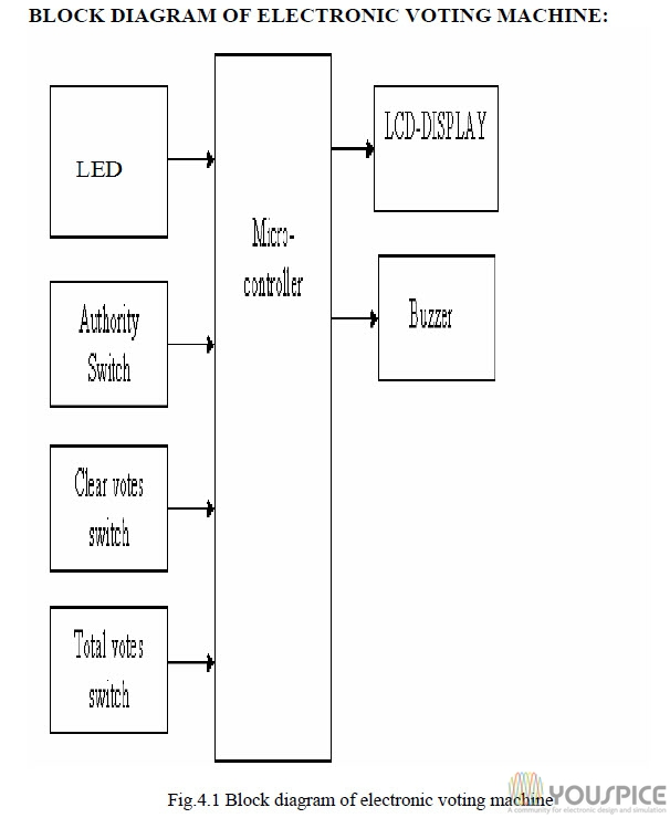 block diagram of electronic voting machine