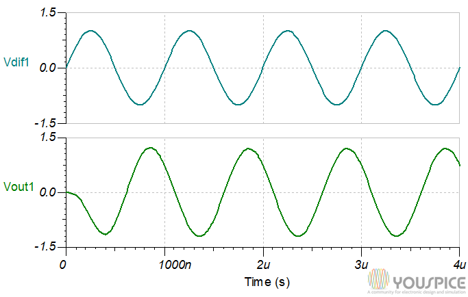 1NA154 differential signal and output