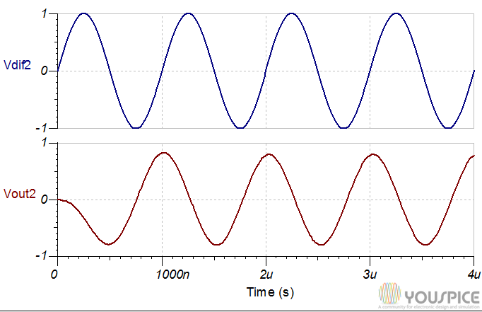1NA133 differential signal and output