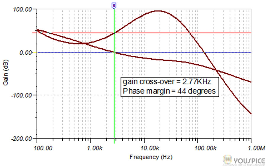 discontinuous mode output AC analysis