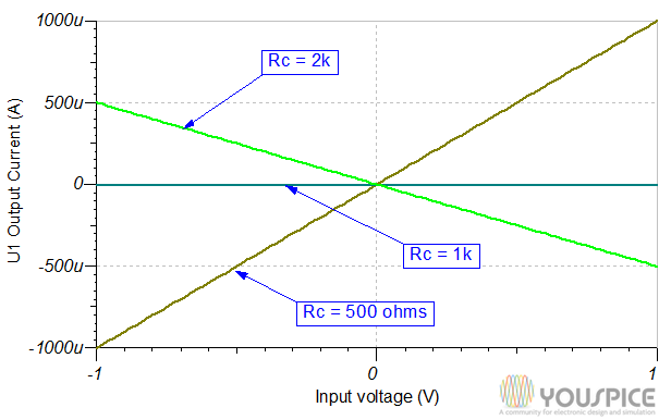 first op amp output current for different Rc compensation values