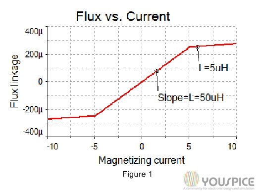 flux versus current the slope is the magnetising inductance