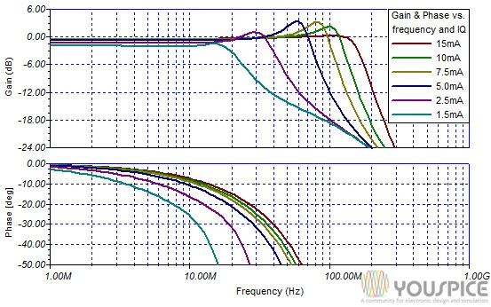 gain and phase vs frequency and vs the quiscient current